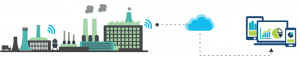 Remote Equipment Monitoring | Internet of things deployment Singapore, India