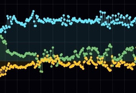 IOT vibration monitoring, Machine data, vibration analysis