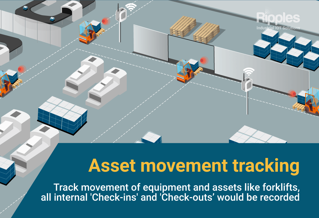 Asset movement tracking