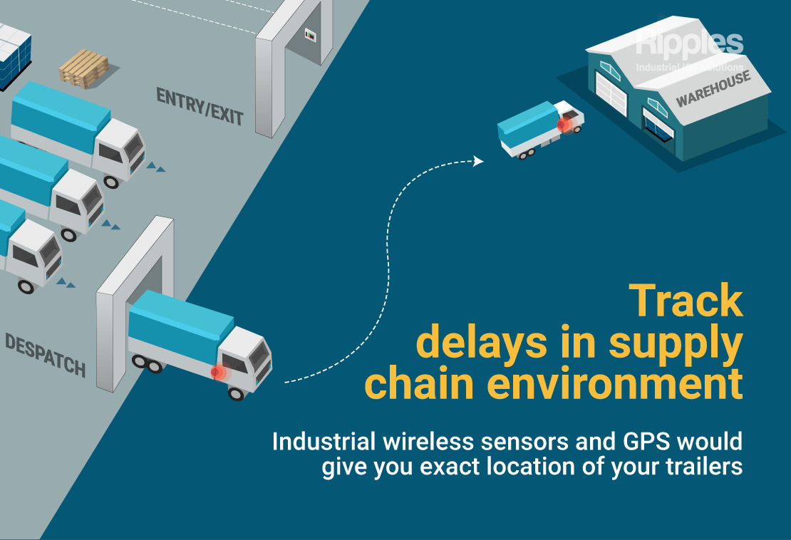 Track delays in supply chain environment