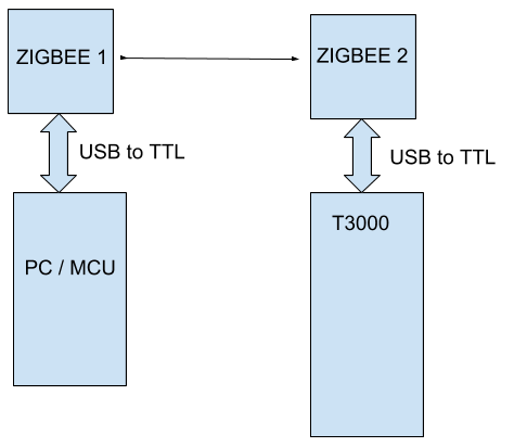 Zigbee T3000 connectivity solutions. Dashboard, integration tools