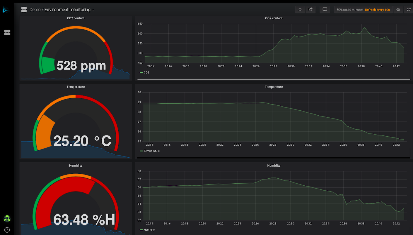 IOT dashboard for environment monitoring, air quality, volatile organic compounds, CO2 levels etc