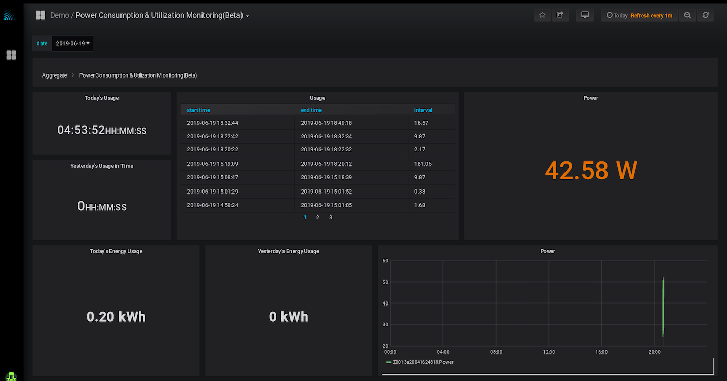IOT dashboard for current monitoring, anomaly detection, equipment utilisation monitoring, scheduling maintenance, changing consumables.