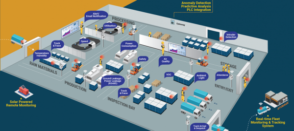 Smart logistics, shop floor monitoring, inspection control, inventory tracking solution - Ripples IoT